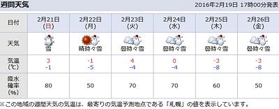 天気予報20160219