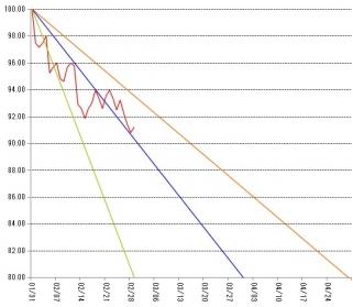 ダイエット 体重推移 グラフ
