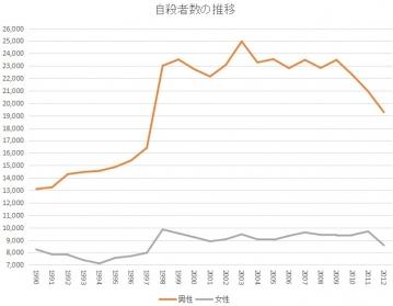 自殺 推移 グラフ