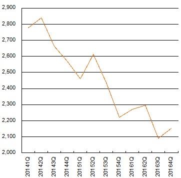 中小企業 倒産件数 推移
