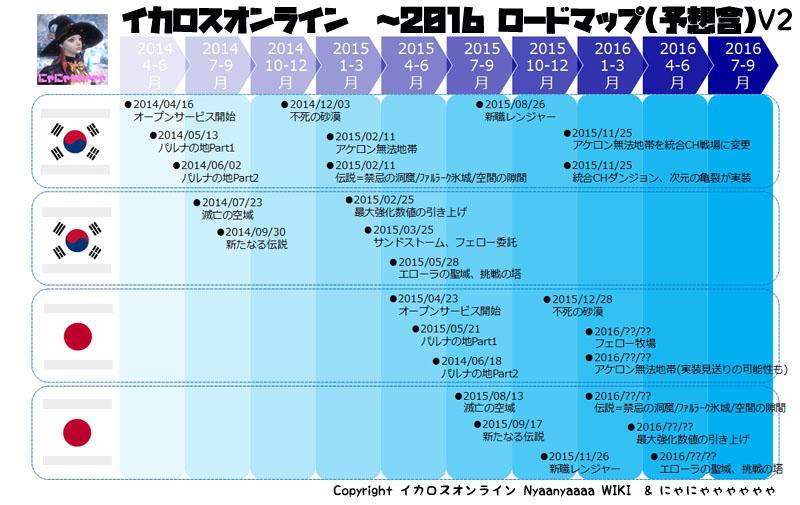 イカロスオンライン ~2016 ロードマップ V2