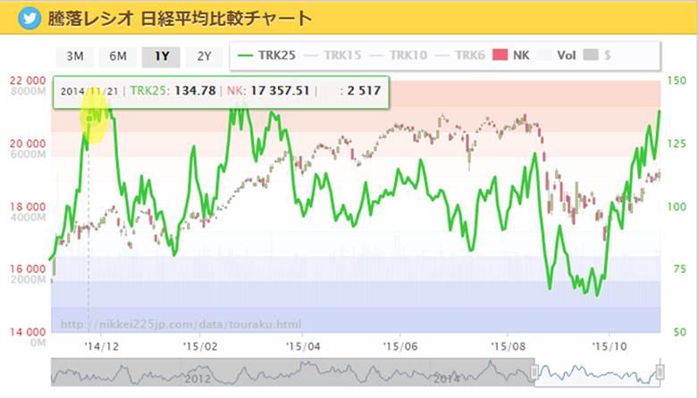 騰落レシオ 日経225 201510