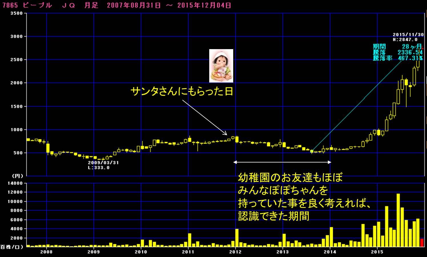 ピープル大化け20151204