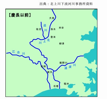 慶長以前北上川