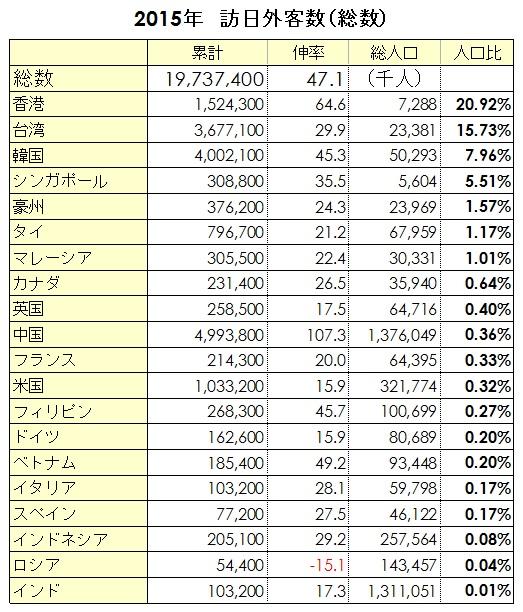 2015年 訪日外客数(総数)