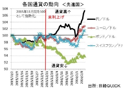 各国通貨の動向(先進国)
