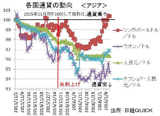 各国通貨の動向(アジア)