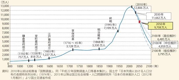 我が国人口の長期的な推移