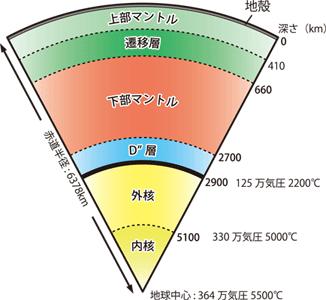 地球内部の層構造と圧力温度