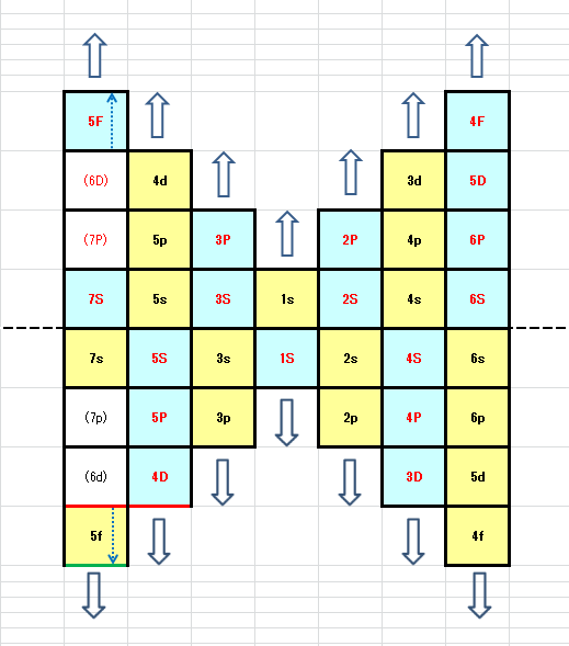 ウランの例(7pと6dが欠損)
