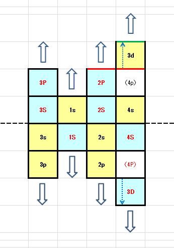 銅(遷移元素)の例(4pが欠損)2