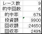 20160222成績