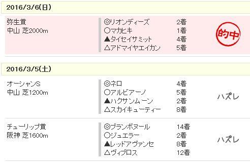 20160311成績
