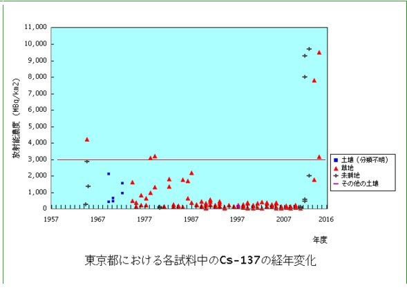 土壌汚染東京都