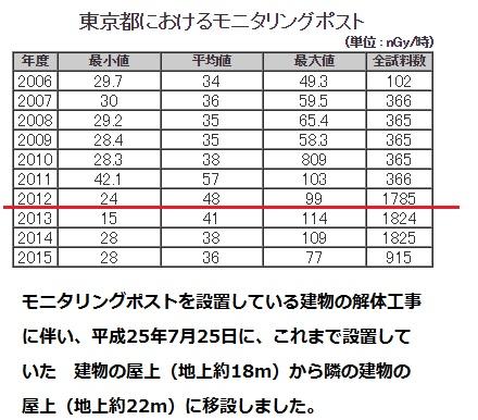 土壌汚染東京都2