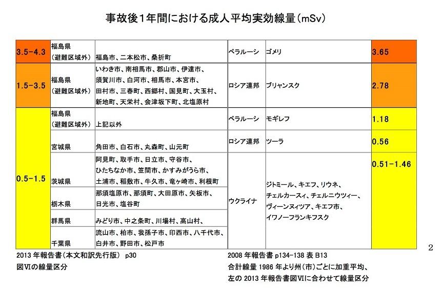 福島チェルノ被曝線量比較