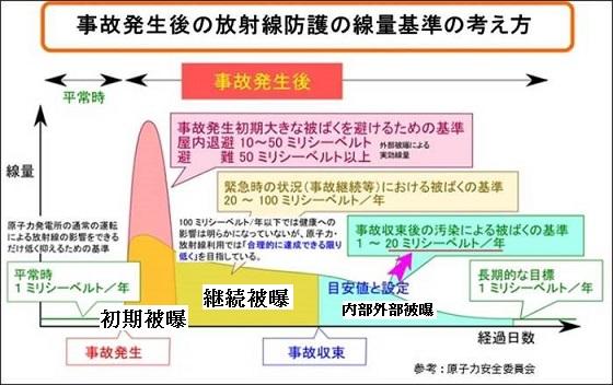 事故発生後の放射線防護の線量基準の考え方2