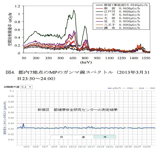 線量とガンマースペクトル
