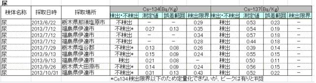 尿検査2013