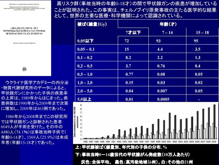 甲状腺被ばく線量別、年代別の子供の分布, 2