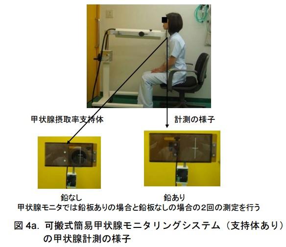 甲状腺装置簡易式
