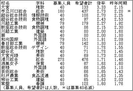専門科20151001