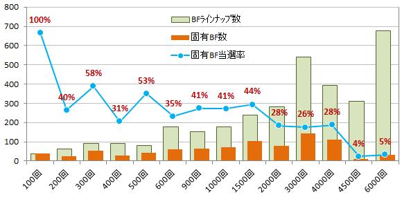 BFラインナップ数と当選率(グラフ)