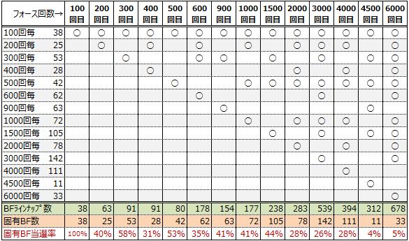 BFラインナップ数と当選率(表)
