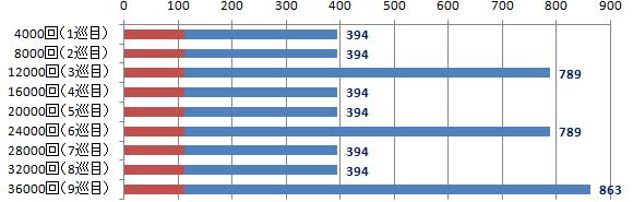DFラインナップ数グラフ補足(4000回)