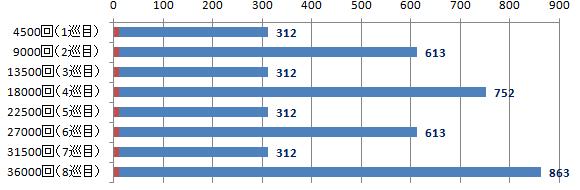 DFラインナップ数グラフ補足(4500回)