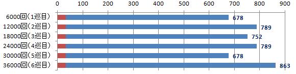 DFラインナップ数グラフ補足(6000回)