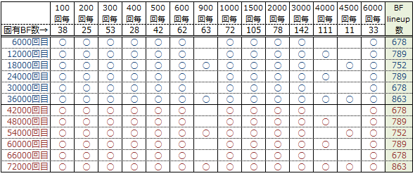 DFラインナップ数補足(6000回)