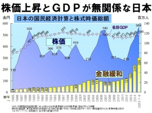 株価とGDP