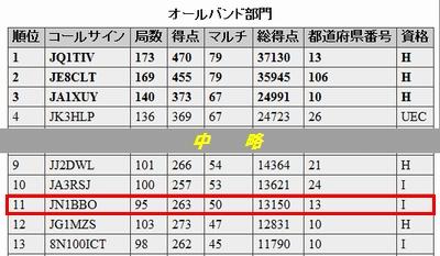15_電通大コンテスト結果