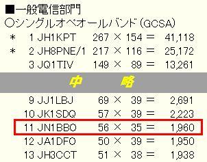 15_電信電話記念日コンテスト結果