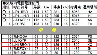 15_多摩川コンテスト結果