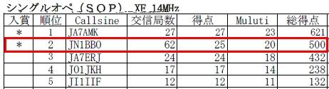 15_オール九州コンテスト結果