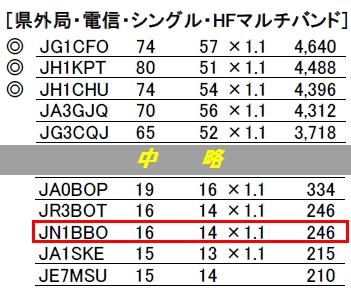 16_オール兵庫コンテスト結果