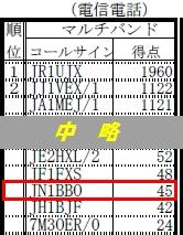 15_JARL栃木コンテスト結果