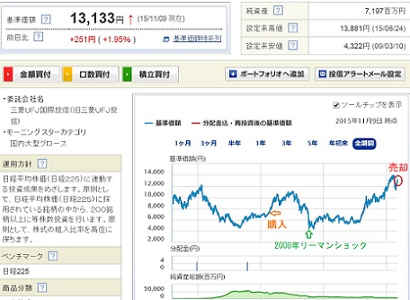 日経連動投資信託