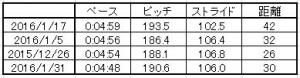 ペース走データ_1