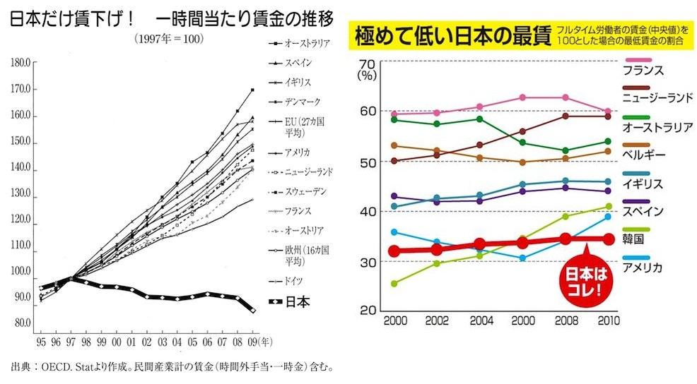 日本だけ賃下げ