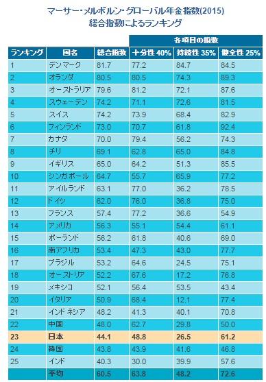 2015年度グローバル年金指数