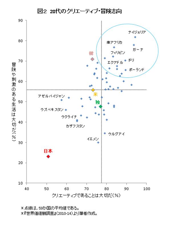右軸にクリエーティブ志向、縦軸に冒険志向の肯定率
