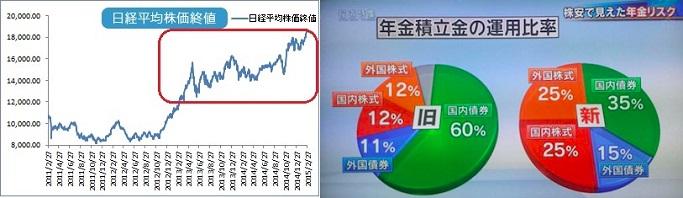 日経平均株価20,000円台にタッチ