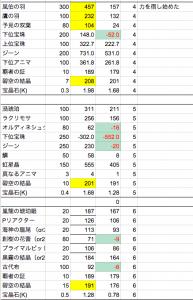 十天衆獲得までの集計(進行レベル)