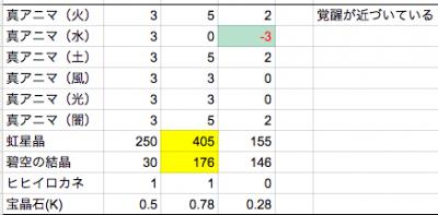 十天衆獲得までの集計(進行レベル最終)
