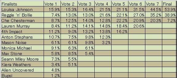 x factor 2015集計結果1
