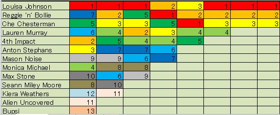 x factor 2015集計結果2