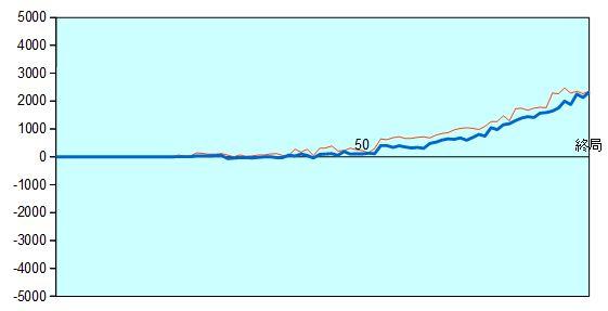 第65期王将戦第1局 形勢評価グラフ